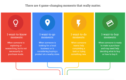 Digital marketing strategy - Micro-Moments