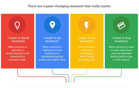 Digital marketing strategy - Micro-Moments