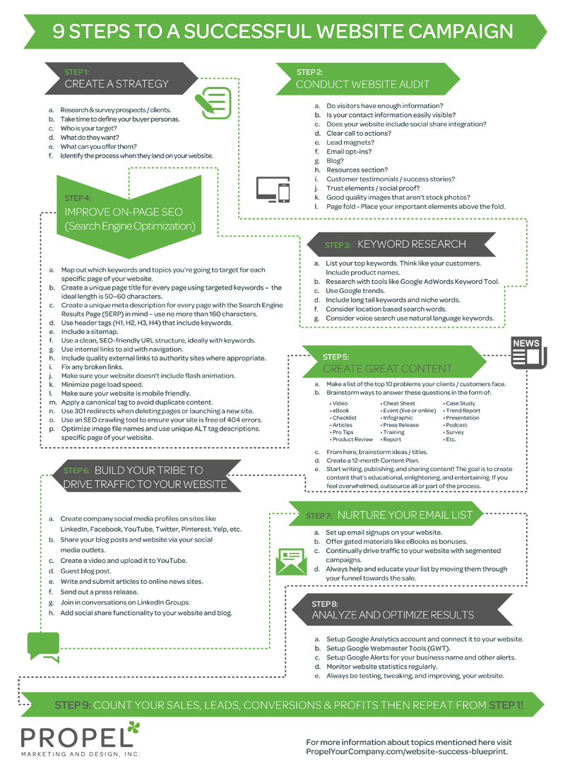 9 Steps to a Successful Website Campaign