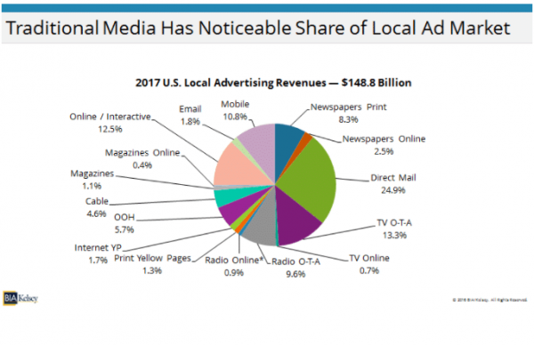Traditional media has noticeable share of local ad market