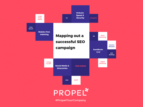 Mapping out a successful SEO campaign for 2019 | PropelYourCompany