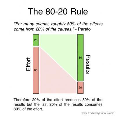 80-20 marketing rule