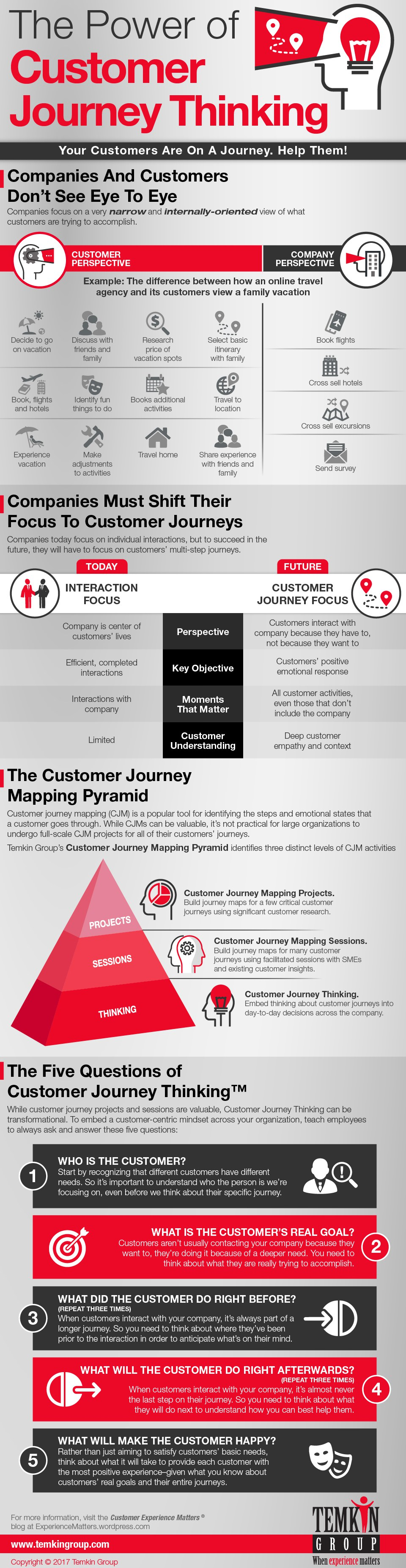 Power of Customer Journey Thinking