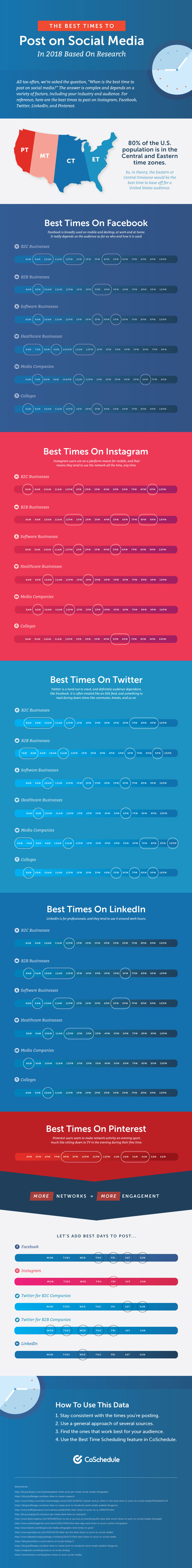 These are the best times to post to social media