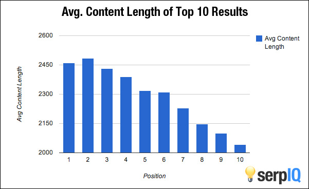 23) Your website doesn't have enough content.
