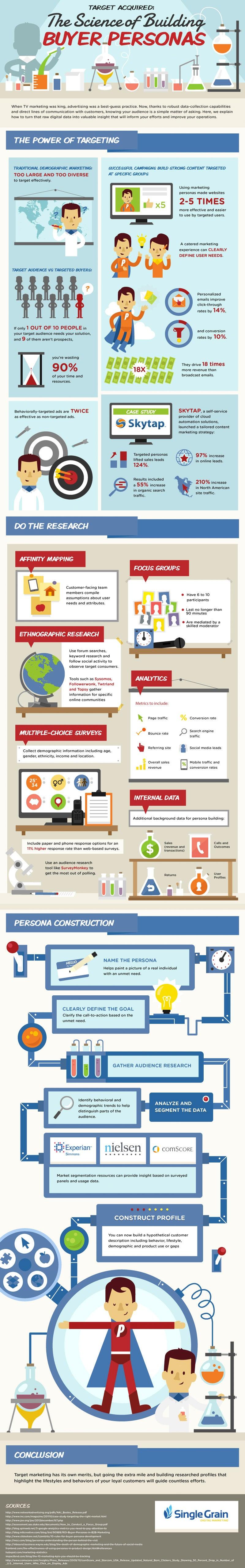 buyer persona infographic