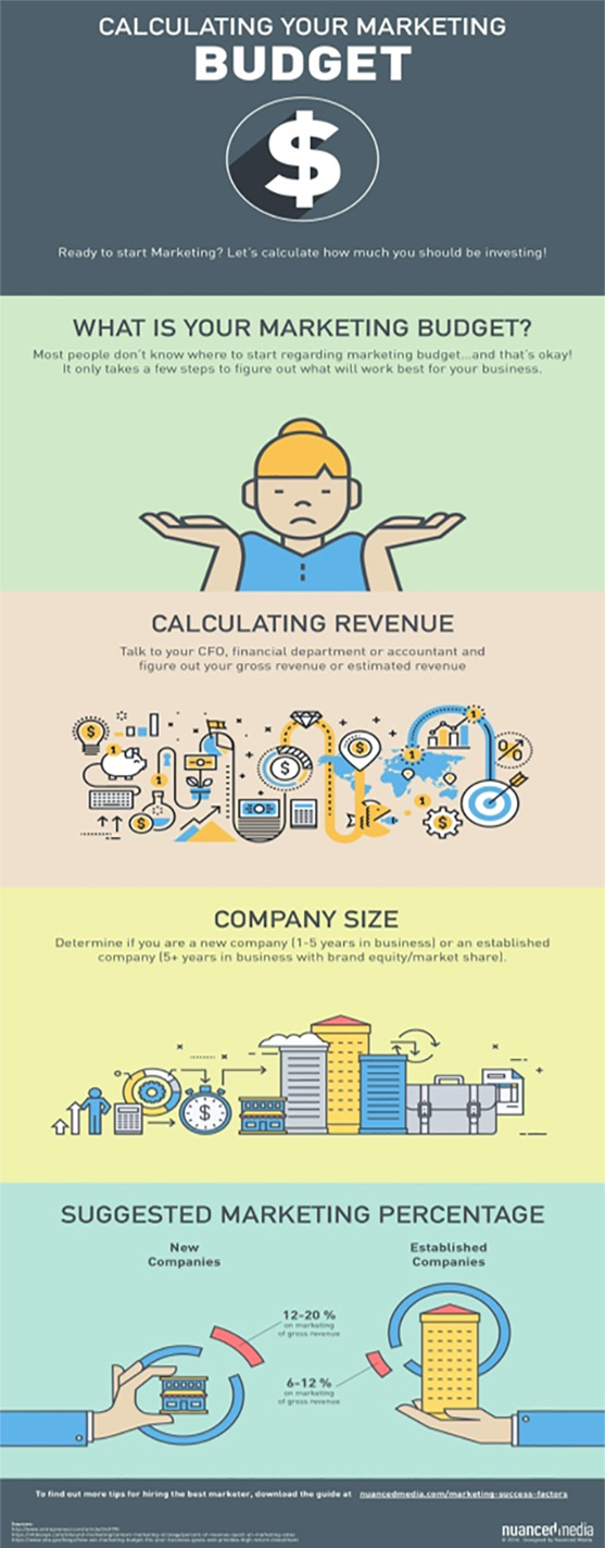 calculate your marketing budget