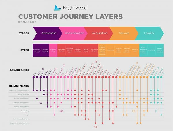 Digital marketing strategy - customer journey