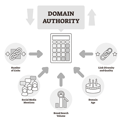 domain authority for SEO
