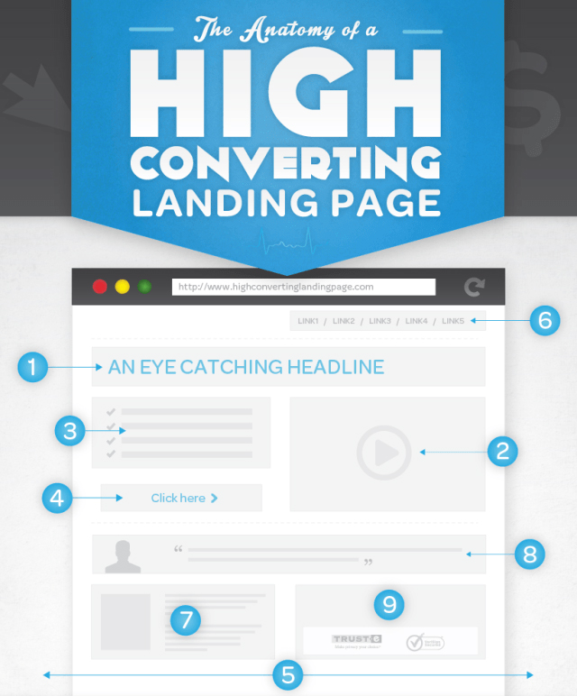 The Anatomy of a Highly Converting Landing Page | Marketing Strategy ...