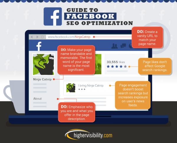 Guide to Facebook SEO Optimization
