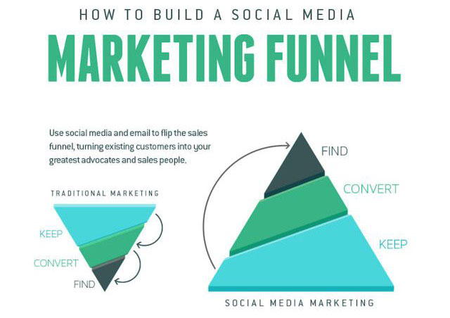 how to get into media marketing