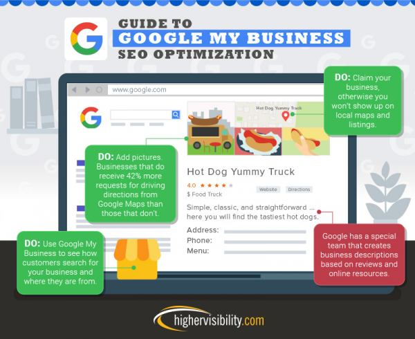 Guide to Google My Business SEO Optimization