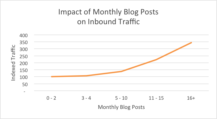 impact on monthly blogs