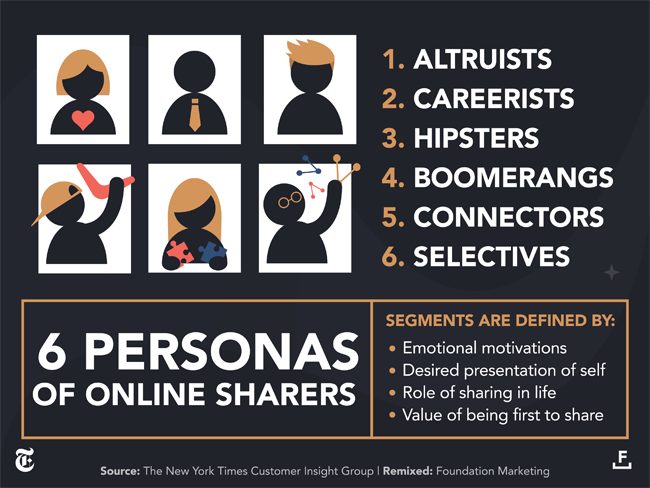 Online Sharing Personas