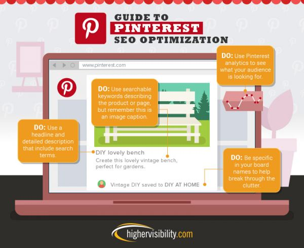 Guide to Pinterest SEO Optimization