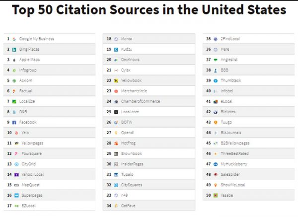 top 500 citation sources for the US
