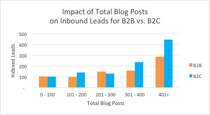 Impact of total blog poses for B2B vs B2C