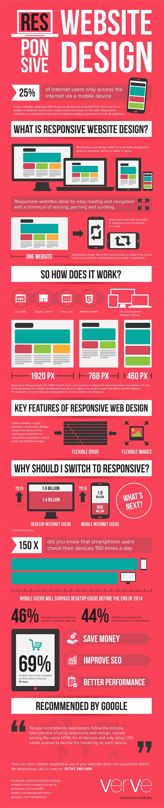 Understanding Responsive Website Design Infographic