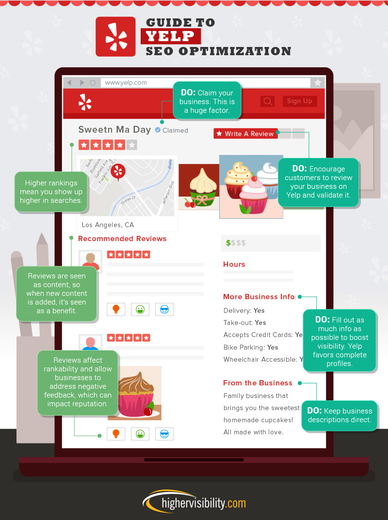 Guide to Yelp SEO Optimization